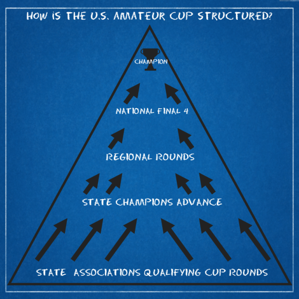 How is the US Amateur Cup Structured?